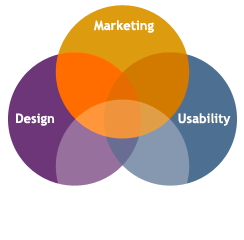 Marketing, Design, Usability, & Search